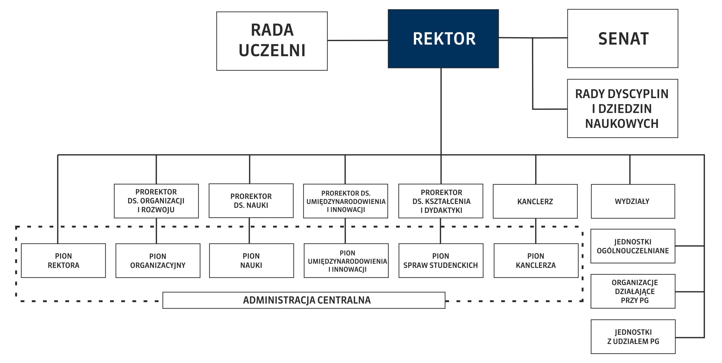 Struktura organizacyjna Politechniki Gdańskiej
