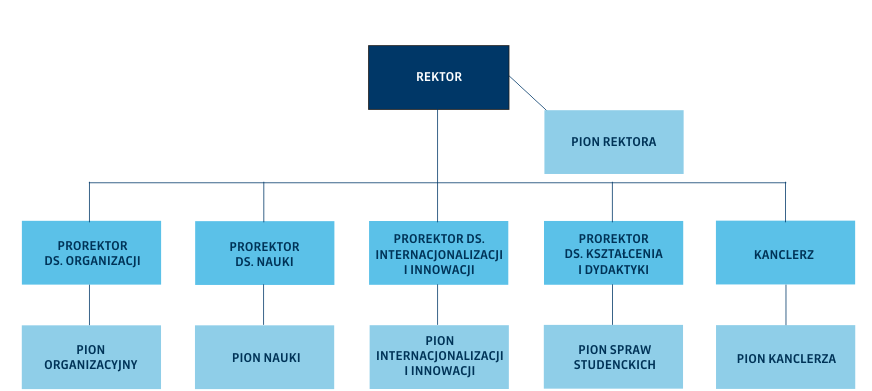 Struktura administracji centralnej Politechniki Gdańskiej