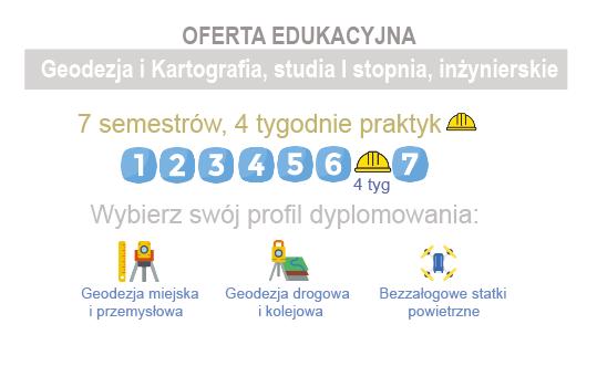 Oferta edukacyjna-geodezja i kartografia
