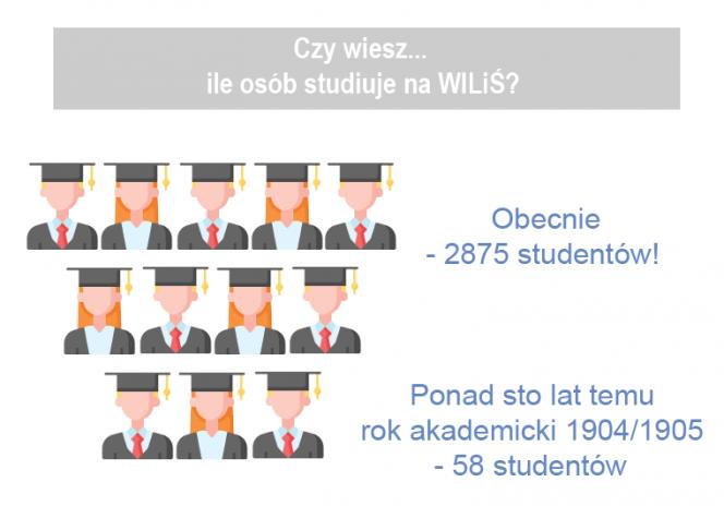 Statystyki dotyczące Wydziału 2